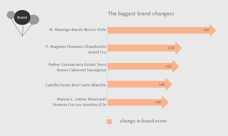 the-biggest-brand-changers-dec-16