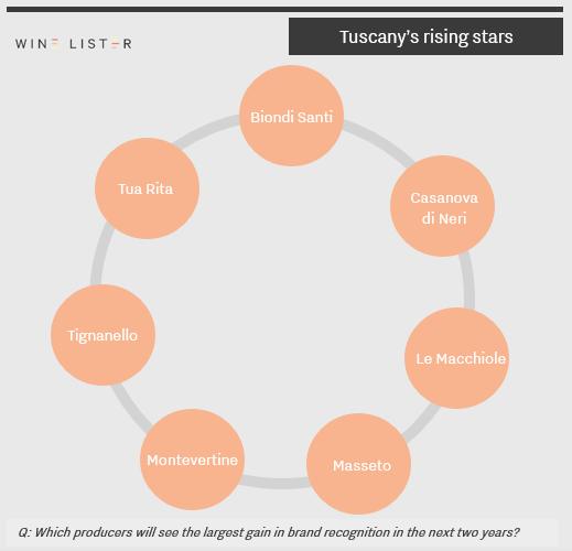 Wine Lister - Tuscany - rising stars