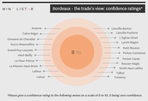 Bordeaux_trade's view_confidence_8