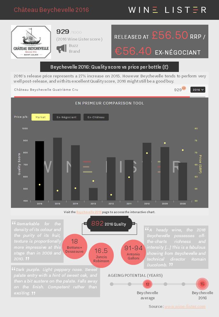 Wine Lister Factsheet Beychevelle 2016
