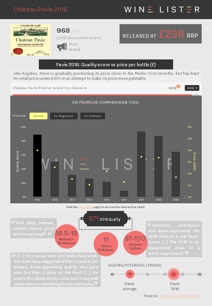 Wine Lister Factsheet Pavie 2016