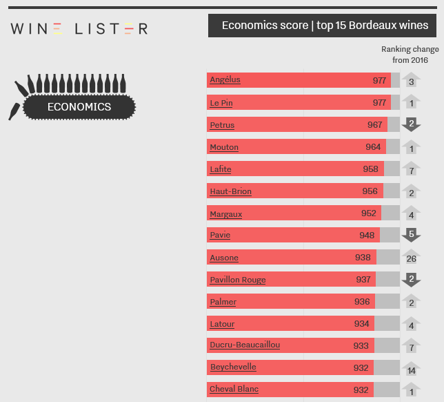Economics score - top wines