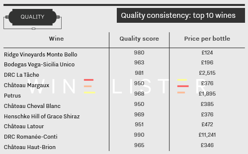 Quality consistency_Top 10 wines