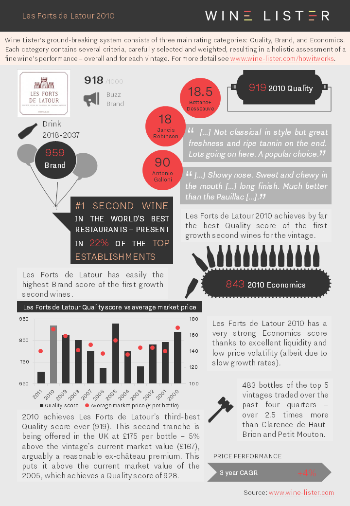 Wine Lister Fact Sheet Les Forts de Latour 2010