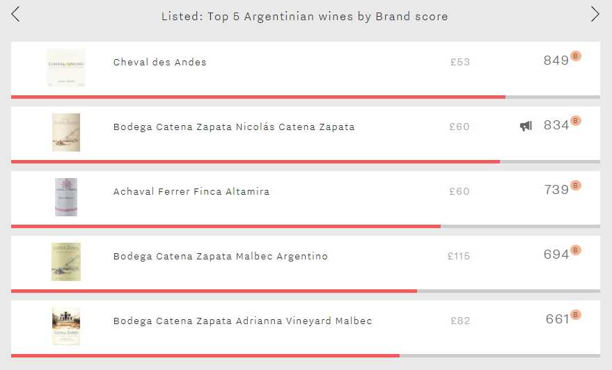 Listed - Top 5 Argentine Brands Image