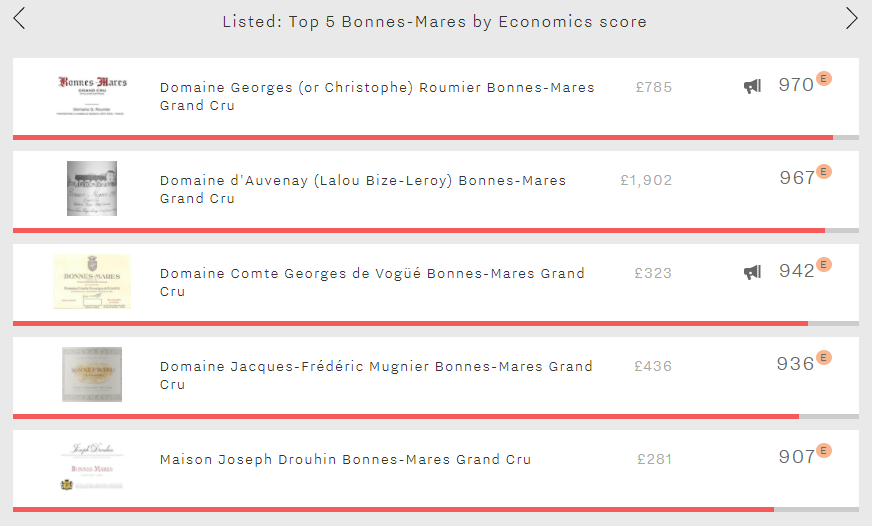 Listed - Top 5 Bonnes-Mares Economics scores