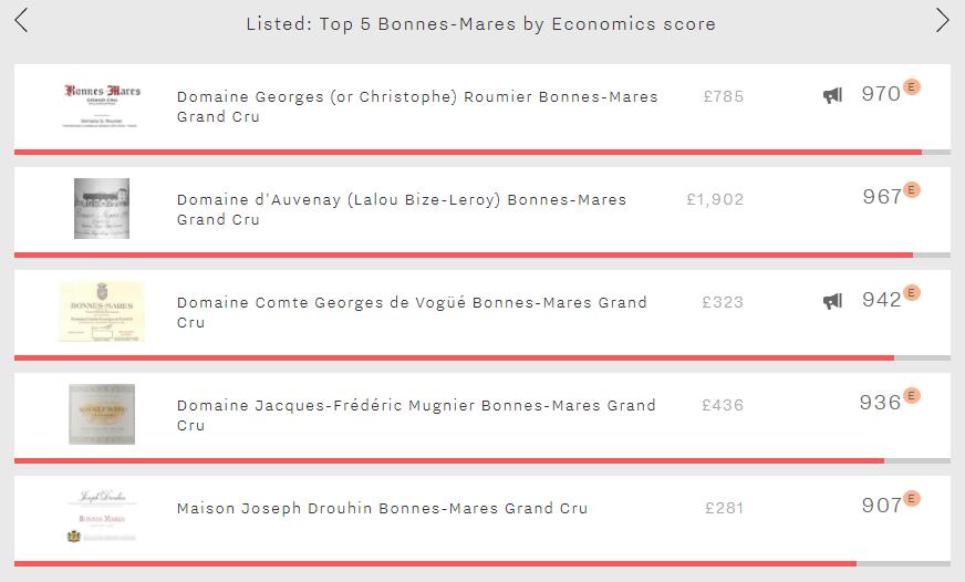 Listed - Top 5 Bonnes-Mares Economics scores
