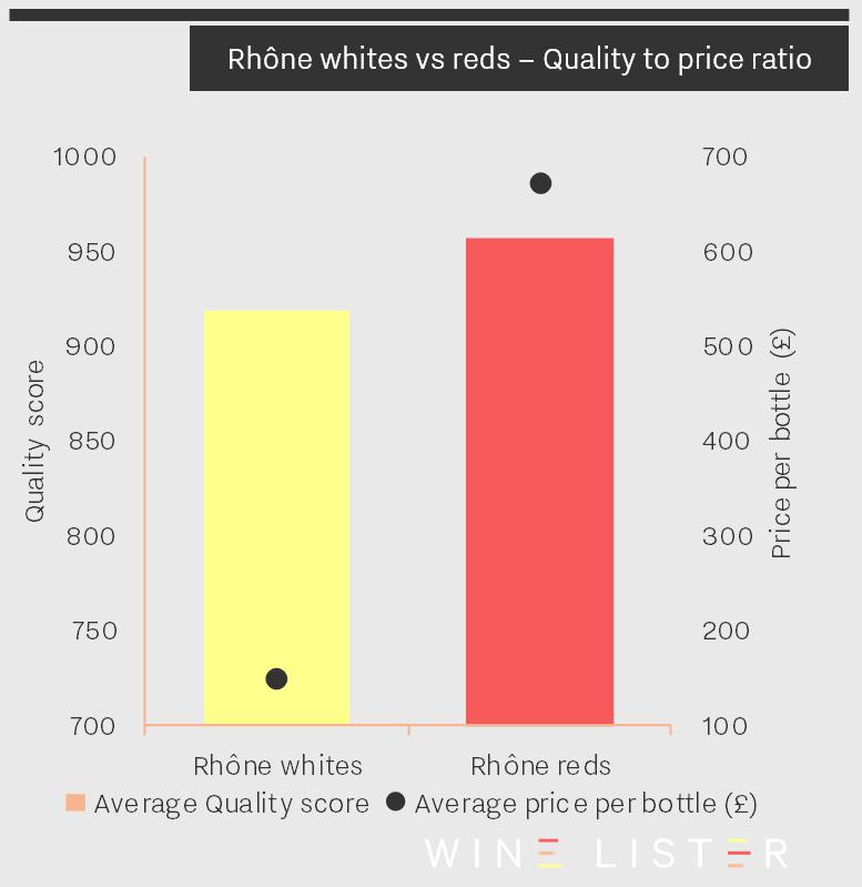 Rhone Reds vs Whites chart image