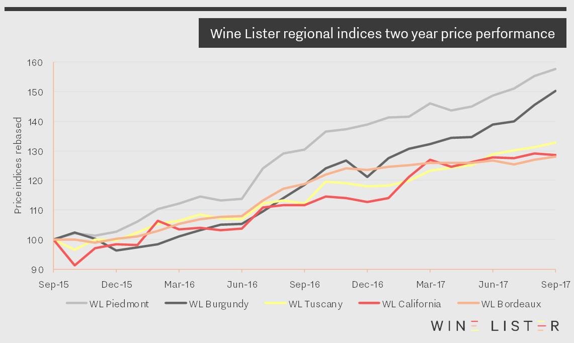 WL price indices Image 24_10_17