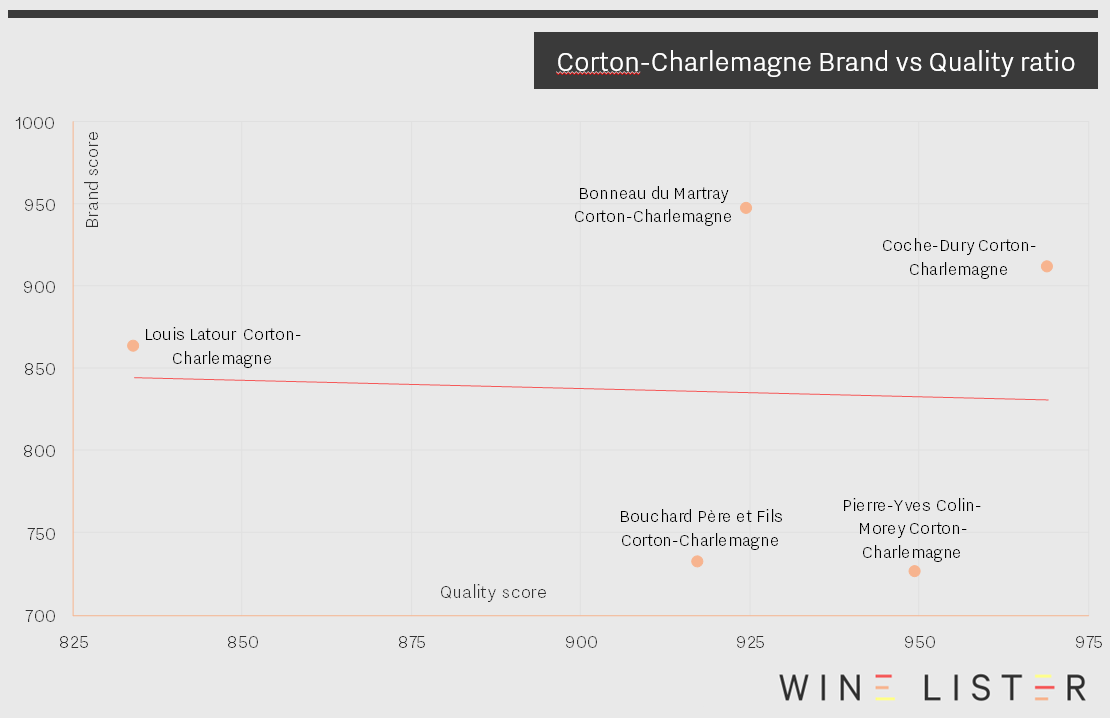 Corton-Charlemagne Brand vs Quality image_29_11_17
