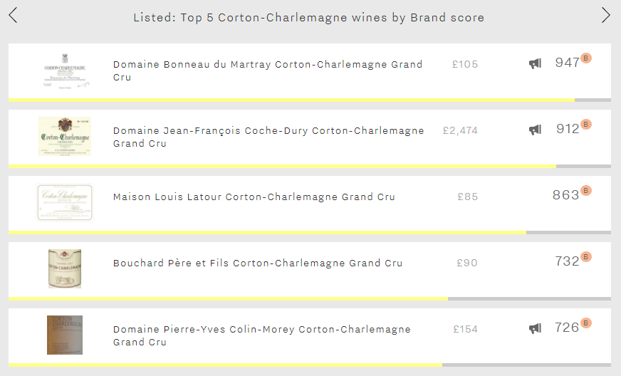 Listed - 5 best Corton-Charlemagne Brands image_30_11_17