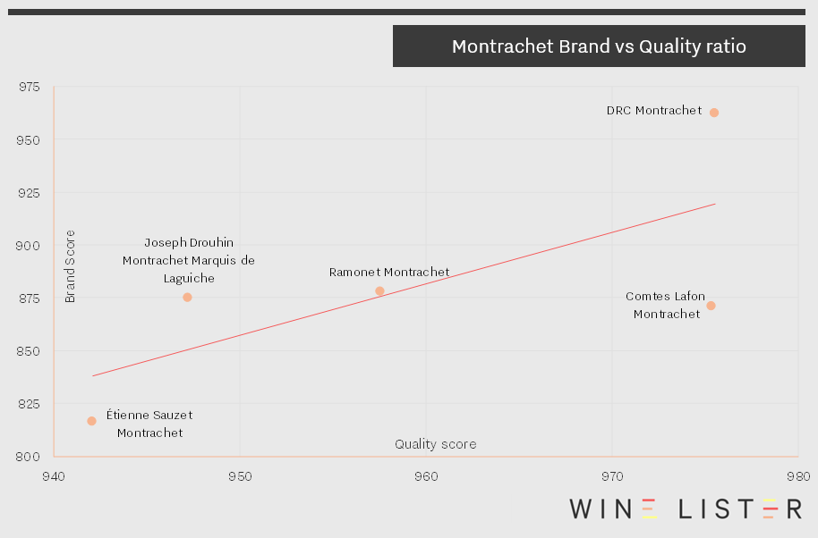 Montrachet Brand vs Quality image_29_11_17