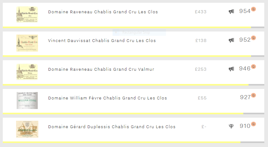 Top five Chablis
