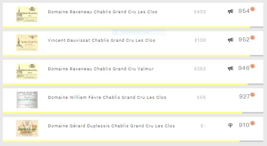 Top five Chablis